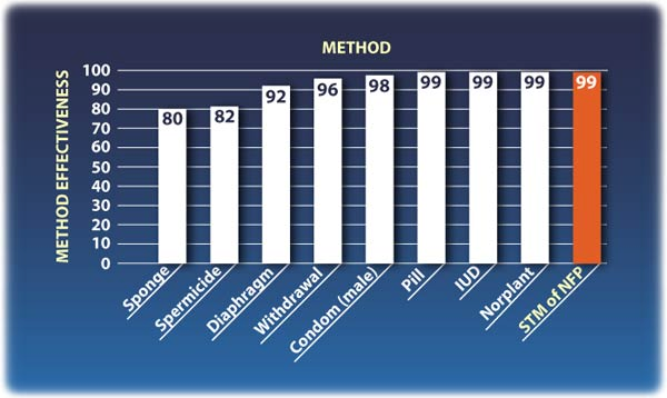 Graph of Effectiveness of Different Methods.  NFP is rated amongst the highest at 99%+, alongside the Pill and other hormonal methods